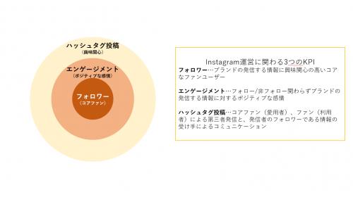 Instagram_KPI