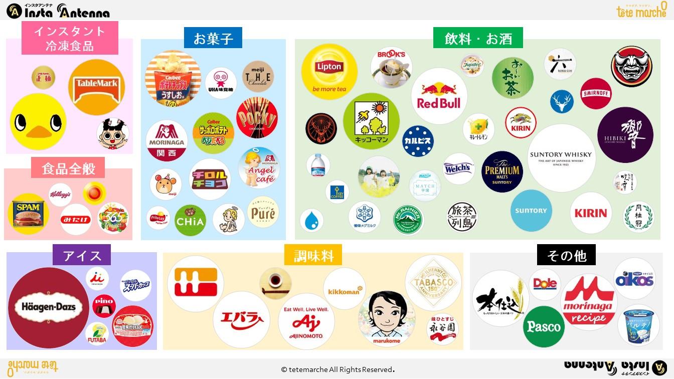 Instagram国内アカウントカオスマップ食品業界