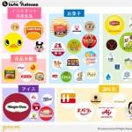 Instagram国内アカウントカオスマップ食品業界編
