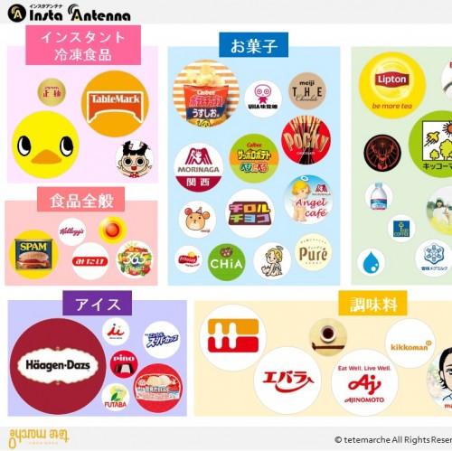 【日本初】全73アカウント!Instagram国内アカウントカオスマップ&ランキング ~食品業界…