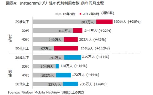 2016~2017年間のユーザー数世代推移