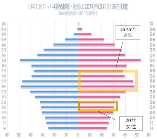 日本の人口から見るインスタグラム女性ユーザー数