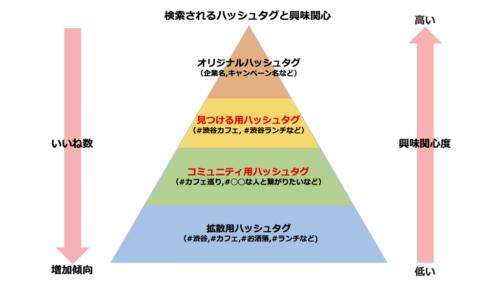 ハッシュタグピラミッド