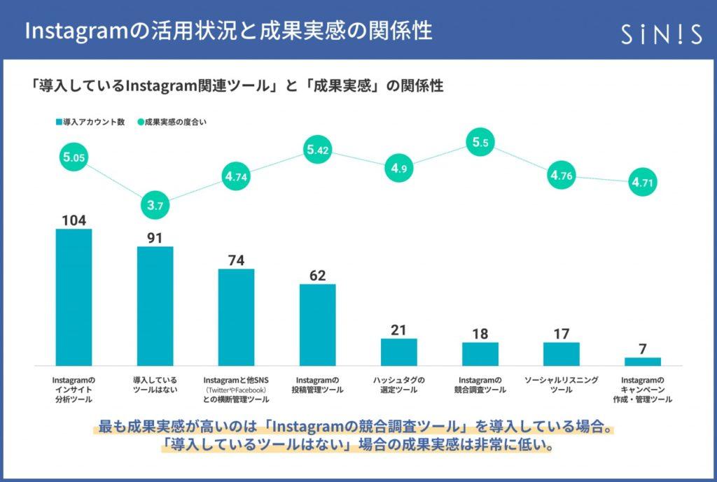 sinis_instagram_「導入しているInstagram関連ツール」と「成果実感」の関係性